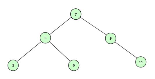 构建二叉查找树