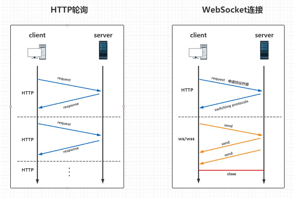 HTTP轮询和WebSocket生命周期示意图